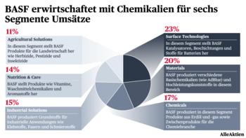 BASF Update — Kann der deutsche Chemieriese wieder zu alten Höhen kommen und Aktionären eine gute Rendite liefern?: https://www.alleaktien.de/wp-content/uploads/2020/11/AlleAktien-BASF-Aktie-Aktienanalyse-Segmente-1.png