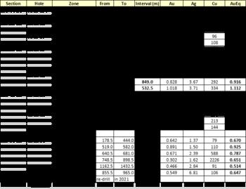 Tudor Gold Intersects 3.286 Gpt AuEq over 82.5 Meters Within 531.0 Meters of 0.999 Gpt AuEq (Hole Gs-20-92) and 1.112 Gpt AuEq over 532.5 Meters Within 1,033.5 Meters of 0.856 Gpt AuEq (Hole Gs-20-91) in the 300 Horizon of the Goldstorm Zone at Treat: https://www.irw-press.at/prcom/images/messages/2021/54987/TUD_070121_ENPRcom.001.png
