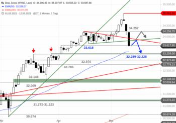 Dow Jones – Was für eine Bewegung!: https://blog.onemarkets.de/wp-content/uploads/2021/05/Dow-Jones226-720x504.png