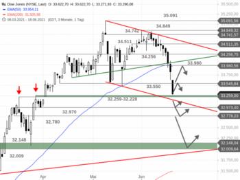 Dow Jones – Ein Abverkauf mit Ansage: https://blog.onemarkets.de/wp-content/uploads/2021/06/Dow-Jones253-720x538.png