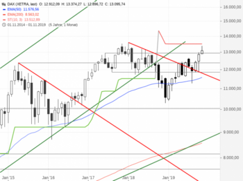 DAX – Reversal am EMA200 Stunde: https://blog.onemarkets.de/wp-content/uploads/2019/11/DAX341-720x538.png