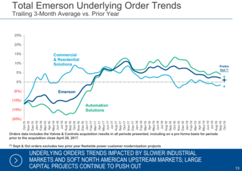 Dividend Aristocrats In Focus Part 29: Emerson Electric: https://www.suredividend.com/wp-content/uploads/2019/11/orders.png