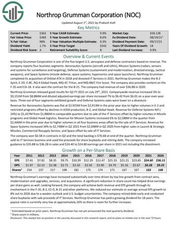 The 10 Best Industrial Stocks Now: https://www.suredividend.com/wp-content/uploads/2021/09/NOC-2021-08-01-1-e1632413389143.jpg