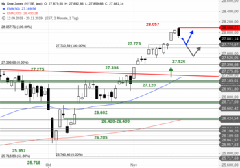 Dow Jones – Und jetzt abwärts?: https://blog.onemarkets.de/wp-content/uploads/2019/11/Dow-Jones228-720x504.png