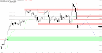 DAX – Bären wittern Morgenluft: https://blog.onemarkets.de/wp-content/uploads/2019/11/DAX-21-720x374.png