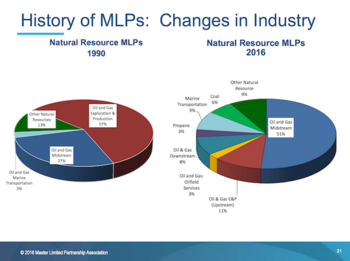 2019 List of All Publicly Traded MLPs & Investing Guide (+The Top 10 MLPs Right Now): https://www.suredividend.com/wp-content/uploads/2017/06/History-of-MLPs-Changes-in-Industry-Part-Two.png