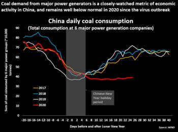 Coronavirus und Gold: Der Notfall bringt saftige Gewinne: https://www.sharedeals.de/wp-content/uploads/2020/02/China-Coal-Reuters.png