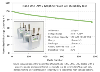 Breakthrough in Battery Longevity with Nano One's Cobalt Free High Voltage Materials: https://www.irw-press.at/prcom/images/messages/2020/53776/NNO_HVS_Full_Cell_2020_10_13_Final_PRcom.001.png