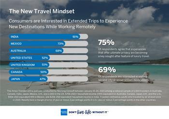 American Express veröffentlicht Bericht über globale Reisetrends 2021: https://mms.businesswire.com/media/20210309005913/de/863938/5/Amex_Travel_The_New_Travel_Mindset_02.jpg