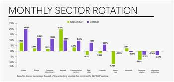E*TRADE Releases Monthly Sector Rotation Study: https://mms.businesswire.com/media/20191101005564/en/753801/5/11-01-19_Monthly-Sector-Rotation_article.jpg