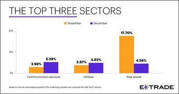 E*TRADE Releases Monthly Sector Rotation Study: https://mms.businesswire.com/media/20200102005517/en/764788/5/Top+Three+Sectors.jpg