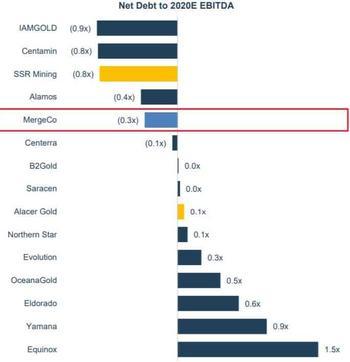 Gold-Aktien: Mega-Fusion – SSR Mining und Alacer Gold: https://www.sharedeals.de/wp-content/uploads/2020/09/Verschuldung-SSRM.jpg