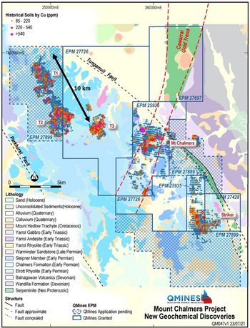 QMines Limited: Several Large Copper & Zinc Soil Anomalies Confirm Potential for Multiple Mt Chalmers Look-A-Likes: https://www.irw-press.at/prcom/images/messages/2021/60797/MULTIPLEMTCHALMERSLOOK-A-_kurz_PRcom.001.png