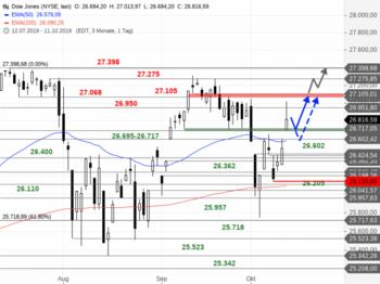 Dow Jones – Nach der Freitags-Kaufwelle: https://blog.onemarkets.de/wp-content/uploads/2019/10/Dow-Jones201-720x538.png