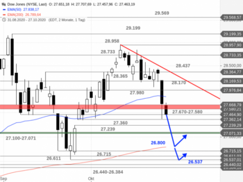 Dow Jones – Der EMA200 ruft: https://blog.onemarkets.de/wp-content/uploads/2020/10/Dow-Jones311-720x538.png