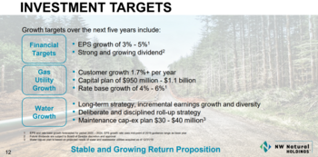 Dividend Kings In Focus Part 26: Northwest Natural Gas: https://www.suredividend.com/wp-content/uploads/2020/10/growth.png