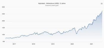 Alphabet Aktie: YouTube löst Netflix als umsatzstärksten Streaming Dienst ab: https://thedlf.de/wp-content/uploads/2021/07/Alphabet-Aktie-Kurs-Chart-1024x480.jpg