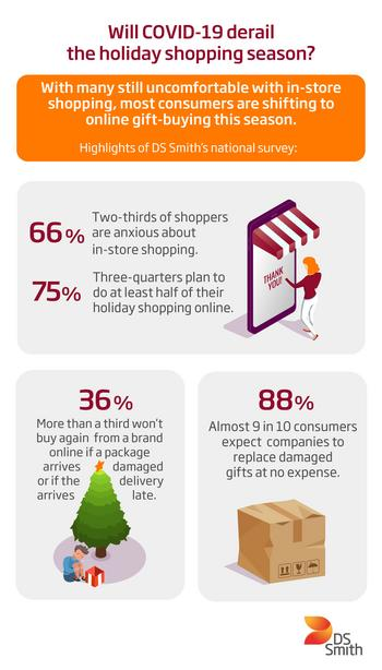 DS Smith Survey: Manufacturers Need to Brace for Online Holiday Shopping Boom, Consumer Demand for Sustainable Packaging: https://mms.businesswire.com/media/20201123006071/en/841348/5/DSSMITH_COVID_shopping.jpg