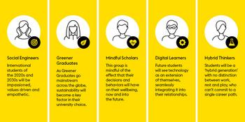 New Western Union research provides insight into the future of international education: https://mms.businesswire.com/media/20200601005162/en/794891/5/5_learners_graphic.jpg