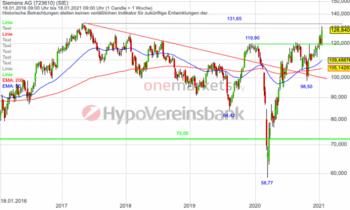 Siemens – Aktie schießt nach Zahlen empor!: https://blog.onemarkets.de/wp-content/uploads/2021/01/22012021_Siemens_Wo-720x431.png