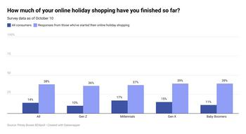 Pitney Bowes Survey: Amid Supply Chain Warnings and Early Retail Promotions, 42% of US Consumers Have Started Holiday Shopping: https://mms.businesswire.com/media/20211021005310/en/918723/5/How-much-of-your-online-holiday-shopping-have-you-finished-so-far.jpg