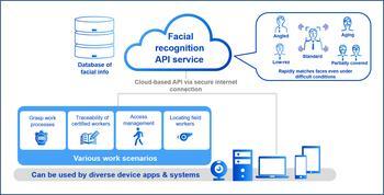 Panasonic bietet API für die Gesichtserkennung unter Verwendung von Deep Learning-Technologie an: https://mms.businesswire.com/media/20191126005488/de/758577/5/PC.jpg