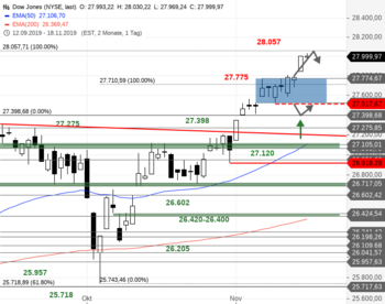 Dow Jones – Es ist fast geschafft!: https://blog.onemarkets.de/wp-content/uploads/2019/11/Dow-Jones226.png