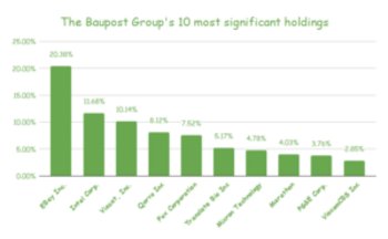 Baupost Group's 24 Stock Portfolio: Top 10 Holdings Analyzed: https://www.suredividend.com/wp-content/uploads/2021/03/The-Baupost-Groups-10-most-significant-holdings-1-300x185.png