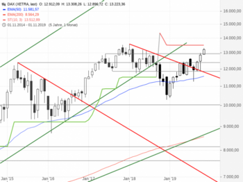 DAX – Stillstand!: https://blog.onemarkets.de/wp-content/uploads/2019/11/DAX337-720x538.png
