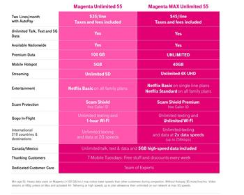 New Reasons to Get a Fake ID: T-Mobile Amps 55+ Plan with New Premium Unlimited MAX Tier, Netflix on Us and More Lines: https://mms.businesswire.com/media/20210224005605/en/861128/5/Graphic.jpg