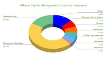 Alkeon Capital Management's 126 Stock Portfolio: Top 10 Holdings Analyzed: https://www.suredividend.com/wp-content/uploads/2021/04/Alkeon-Capital-Managements-sector-exposure-300x173.png