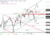 Dow Jones – Die Bären liefern perfekt ab!: https://blog.onemarkets.de/wp-content/uploads/2021/09/Dow-Jones294-720x504.png