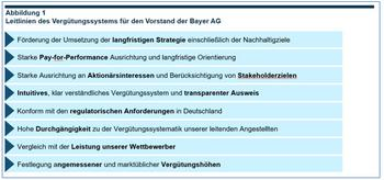 DGAP-HV: Bayer Aktiengesellschaft: Bekanntmachung der Einberufung zur Hauptversammlung am 28.04.2020 in Virtuell/Leverkusen mit dem Ziel der europaweiten Verbreitung gemäß §121 AktG: http://dgap.hv.eqs.com/200412000505/200412000505_00-1.jpg
