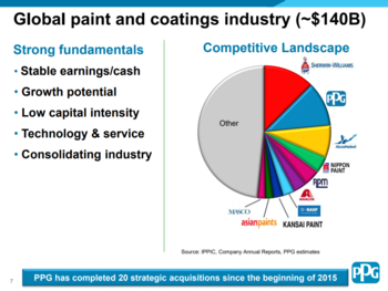 Dividend Aristocrats In Focus Part 3: PPG Industries: https://www.suredividend.com/wp-content/uploads/2019/11/market-share.png