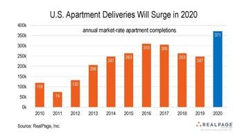 RealPage® Reports a Surge in Scheduled Apartment Completions in 2020, with Occupancy and Rent Growth Likely to Cool Slightly : https://mms.businesswire.com/media/20200115005219/en/766243/5/2020+Apartment+Completions.jpg