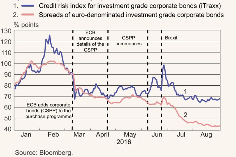 Risikobewertung-Markt-vs-EZB