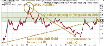 Rohöl-Roundup: Inferno sorgt für explosive Gewinne: https://www.sharedeals.de/wp-content/uploads/2019/09/Gold-Oil-Ratio.png