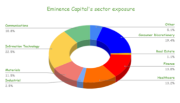 Eminence Capital's 64 Stock Portfolio: Top 10 Holdings Analyzed: https://www.suredividend.com/wp-content/uploads/2021/04/Eminence-Capitals-sector-exposure-1-300x173.png