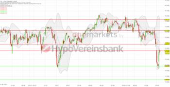 Tagesausblick für 22.09.: DAX – Bullen zeigen sich. Warten auf die Fed-Entscheidung!: https://blog.onemarkets.de/wp-content/uploads/2021/09/20210921DAX_short-360x186.png