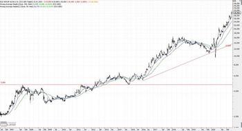 EQS Group im langfristigen Aufwärtstrend: https://www.charttechnik-trends.de/wp-content/uploads/2021/01/eqs-group-174-Monate-1024x555.jpg
