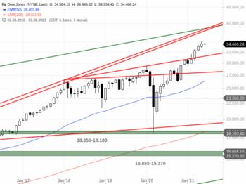 Dow Jones – Der S&P 500 macht es vor: https://blog.onemarkets.de/wp-content/uploads/2021/06/Dow-Jones246-720x538.png