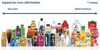 Dividend Aristocrats In Focus Part 55: PepsiCo: https://www.suredividend.com/wp-content/uploads/2019/02/PEP-Portfolio.jpg