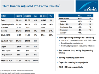 Dividend Aristocrats In Focus Part 53: Linde plc: https://www.suredividend.com/wp-content/uploads/2020/01/Q3-results.png