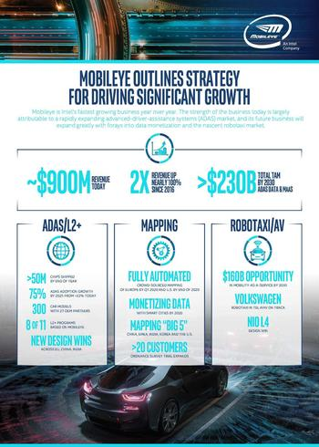 Mobileye Outlines Strategy for Driving Significant Growth: https://mms.businesswire.com/media/20191105005383/en/754407/5/2019_Mobileye_IR_Day_News_infographic_FINAL.jpg