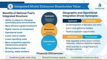 Dividend Kings In Focus Part 4: National Fuel Gas: https://www.suredividend.com/wp-content/uploads/2020/09/NFG-Structure-e1601054156674.jpg