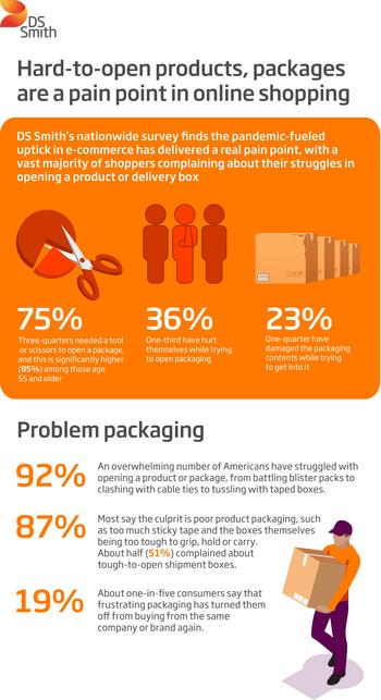 DS Smith Survey on Shopper Struggles: Hard-to-open Products, Packages Are a Pain Point in Online Boom: https://mms.businesswire.com/media/20210614005150/en/884761/5/5090945_DS_Smith-Hard-to-open_productsgraphic_42227825-001_r3.jpg