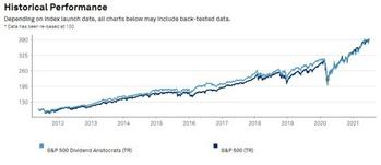 Dividend Investing vs Real Estate Investing: https://www.suredividend.com/wp-content/uploads/2021/07/Dividend-Aristocrats-Performance-e1625159231587.jpg