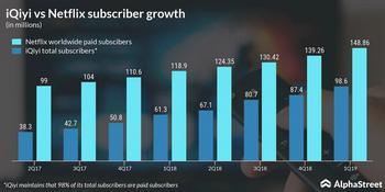 """Baidu Aktien-Analyse: Das chinesische """"Google """" ist 60% abgestürzt - jetzt kaufen?: https://www.alleaktien.de/wp-content/uploads/2019/09/iQiyi-vs-Netflix-1024x512.jpg"""
