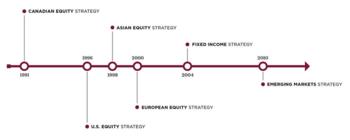 Burgundy Asset Management's 105 Stock Portfolio: Top 10 Holdings Analyzed: https://13fsmartmoney.com/wp-content/uploads/2020/07/Burgundy-Timeline.png