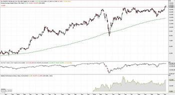 IVU Traffic – Horizontalwiderstand überwunden: https://www.charttechnik-trends.de/wp-content/uploads/2020/12/ivu-traffic-026-monate-1024x555.jpg